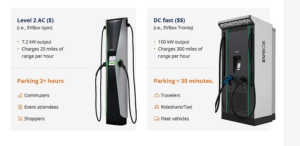 electric vehicle charging stations available from GET and Trius Inc